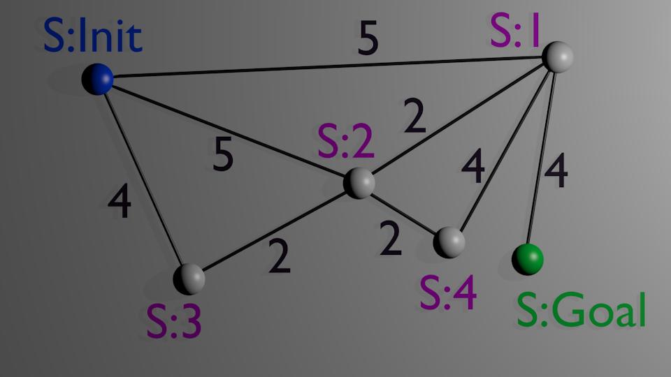 A* pathfinding algorithm in Unity | Morten Nobel's Blog