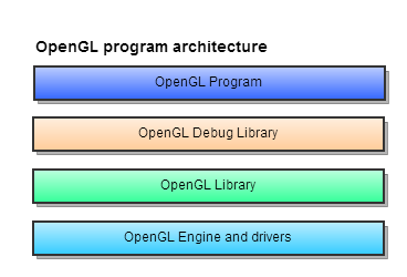OpenGL architecture using debugging tools