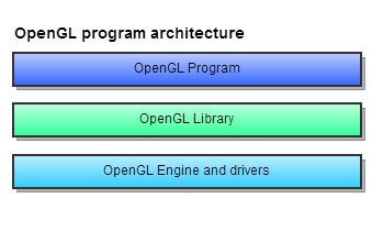 OpenGL program architecture