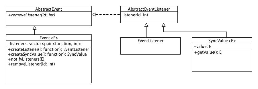 Observer pattern in c11 morten nobels blog observer diagram ccuart Gallery